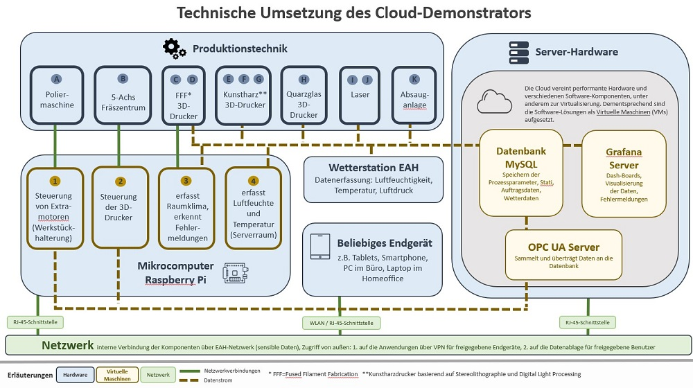 Cloud Demonstrator